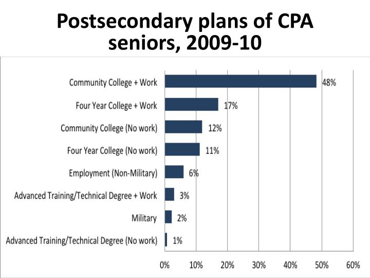 Postsecondary plans of CPA seniors, 2009-10