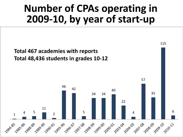 Number of CPAs operating in 2009-10, by year of start-up