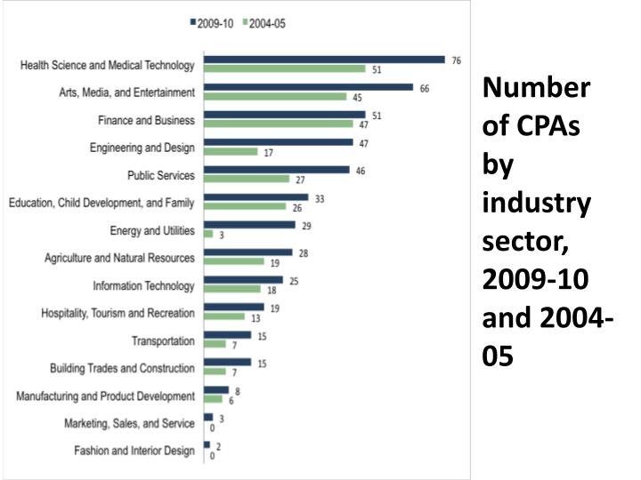 Number of CPAs by industry sector, 2009-10 and 2004-05