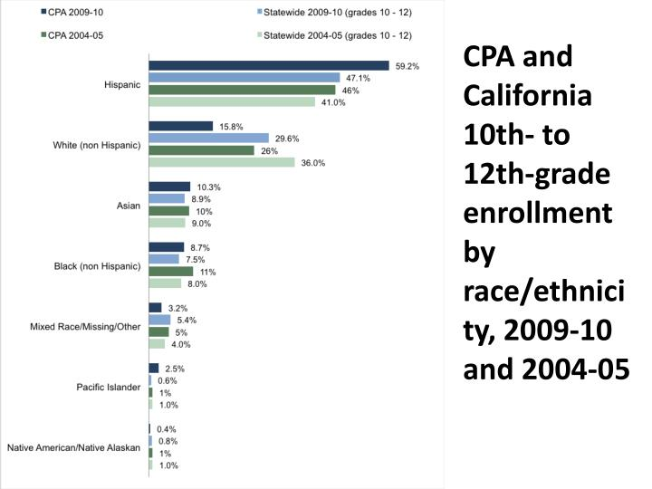 CPA and California 10th- to 12th-grade enrollment by race/ethnicity, 2009-10 and 2004-05