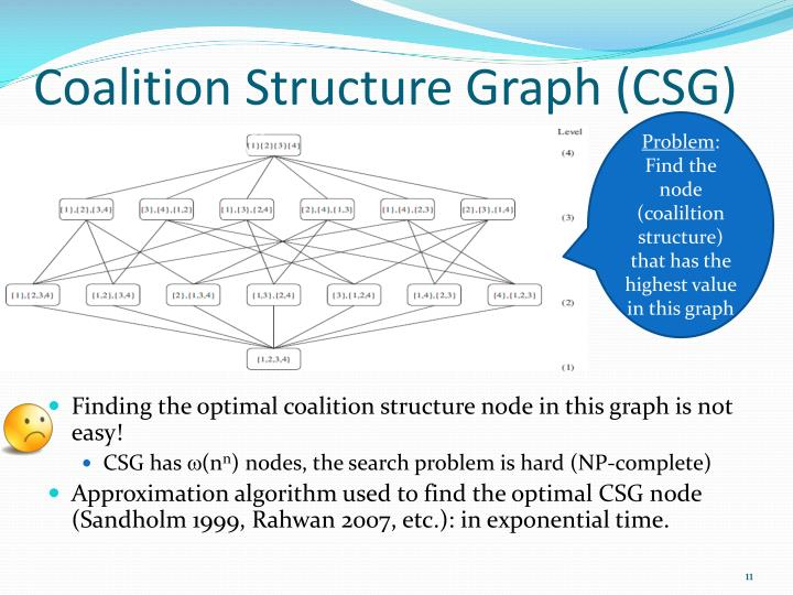 Coalition Structure Graph (CSG)