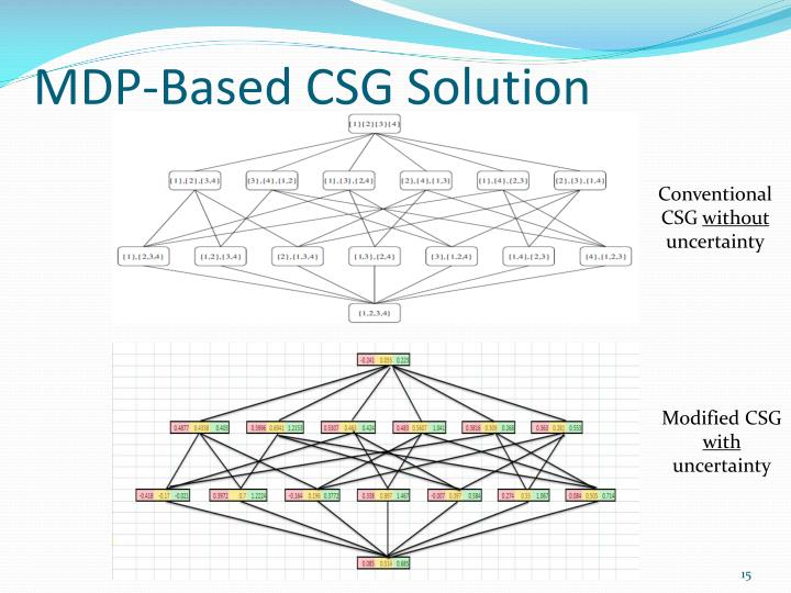 MDP-Based CSG Solution