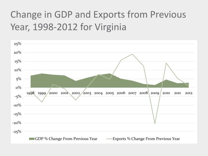 Change in gdp and exports from previous year 1998 2012 for virginia