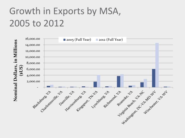 Growth in Exports by MSA,