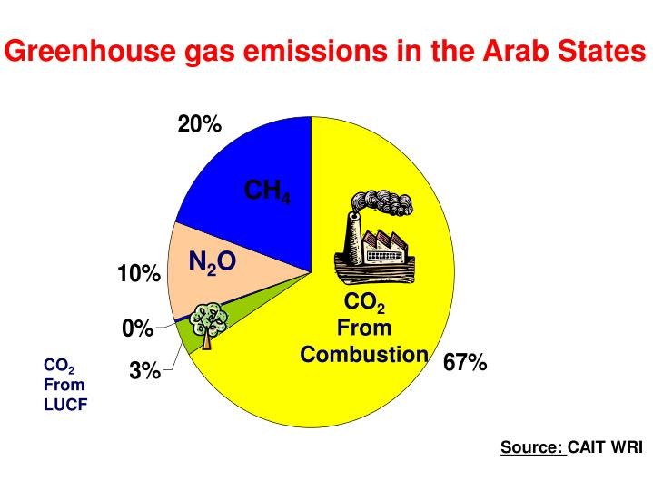 Greenhouse gas emissions in the Arab States