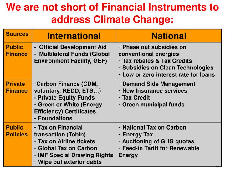 We are not short of Financial Instruments to address Climate Change: