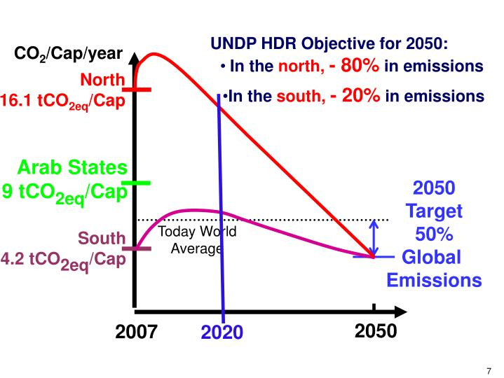 UNDP HDR Objective for 2050: