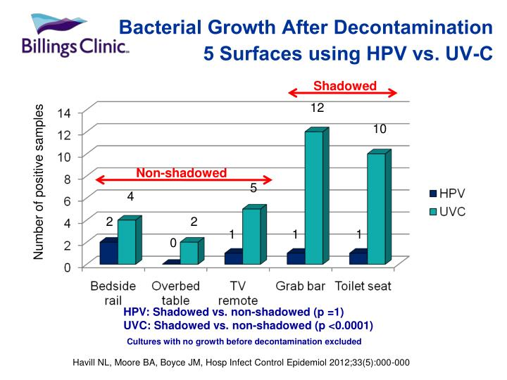 Bacterial Growth After Decontamination