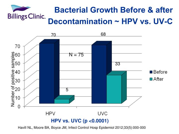Bacterial Growth Before & after Decontamination ~ HPV vs. UV-C
