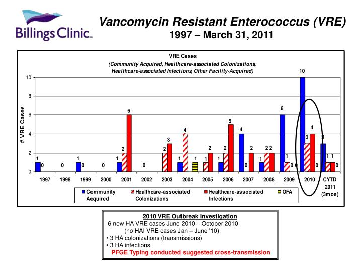 Vancomycin Resistant Enterococcus (VRE)