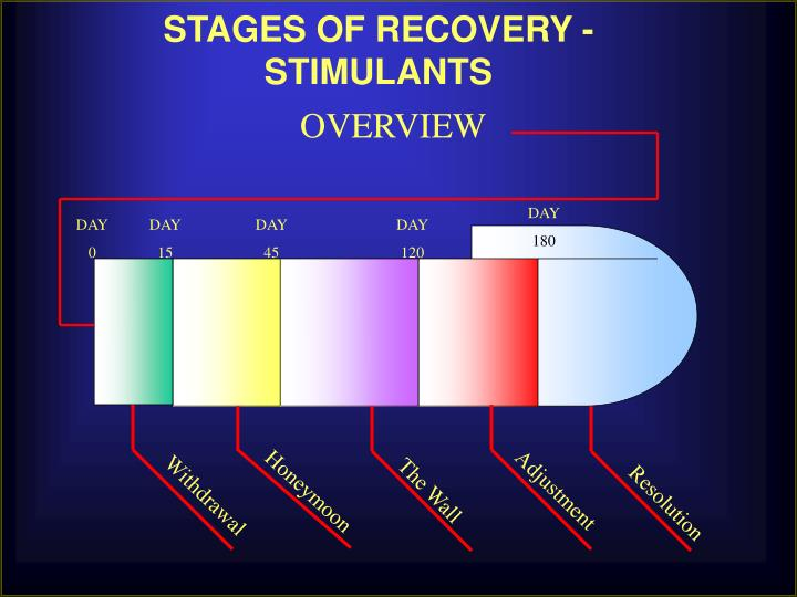 STAGES OF RECOVERY - STIMULANTS