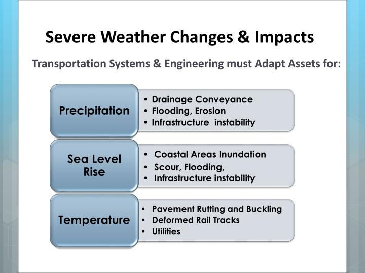 Severe weather changes impacts