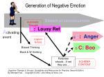 generation of negative emotion2
