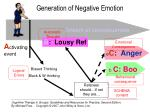 generation of negative emotion3