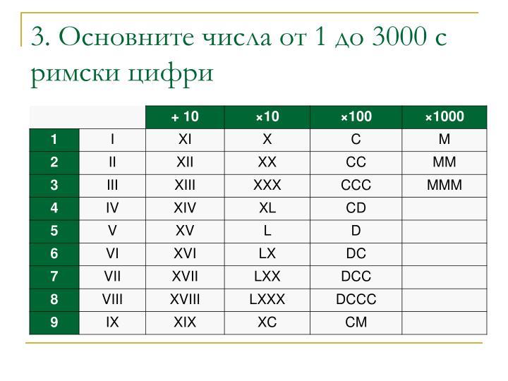 3. Основните числа от 1 до 3000 с римски цифри
