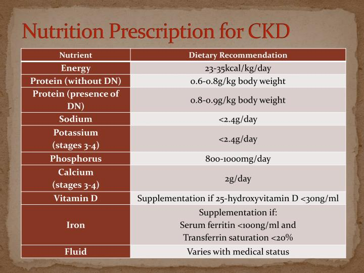 Nutrition Prescription for CKD