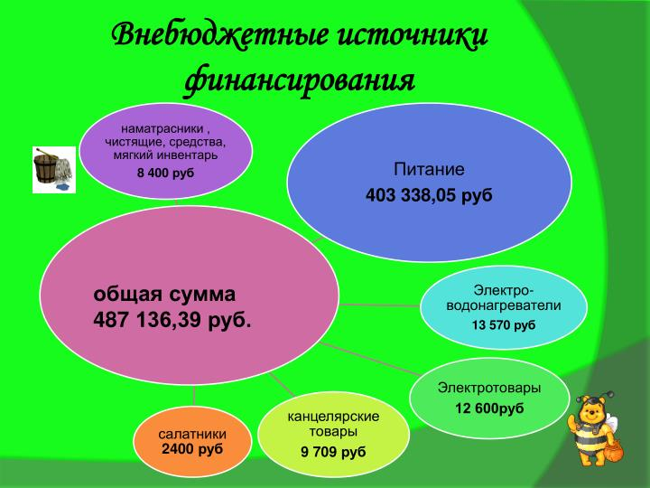 Внебюджетные источники финансирования