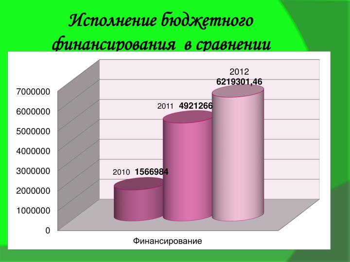 Исполнение бюджетного финансирования  в сравнении