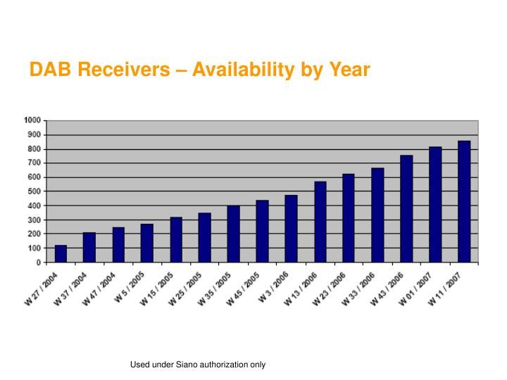 DAB Receivers – Availability by Year