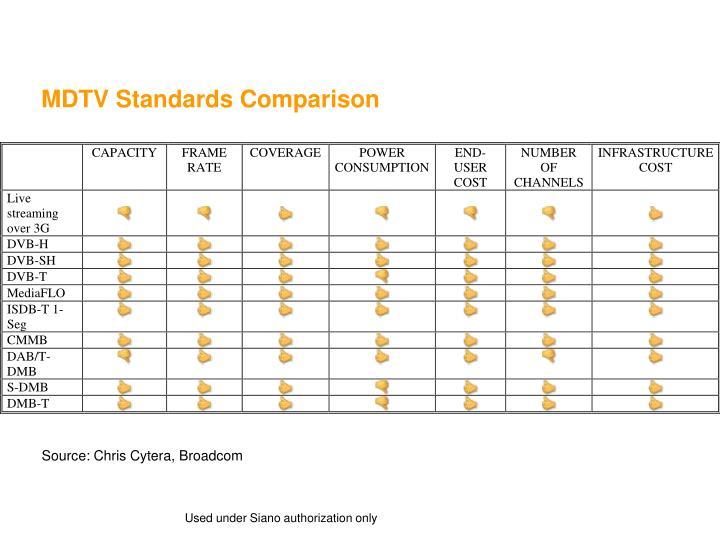 MDTV Standards Comparison