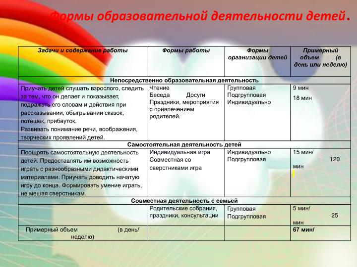 Формы образовательной деятельности детей