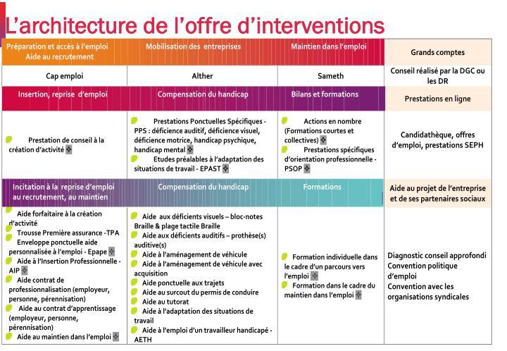 L'architecture de l'offre d'interventions