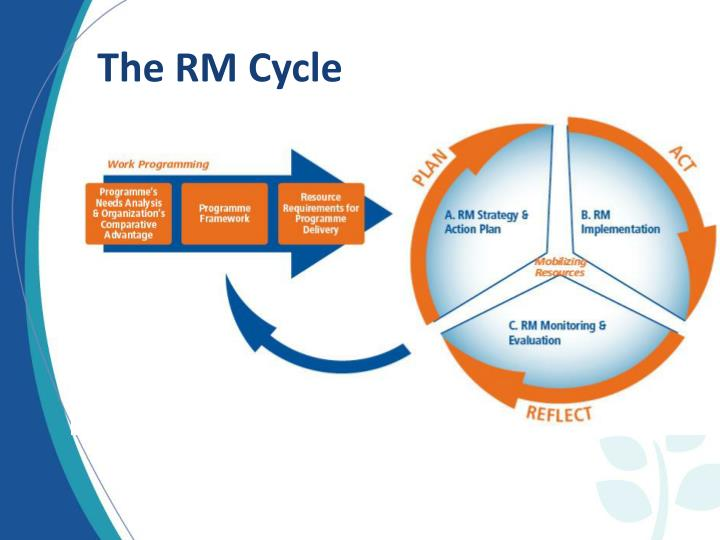 The RM Cycle