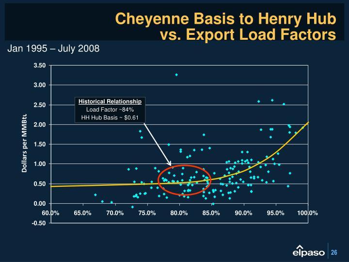 Cheyenne Basis to Henry Hub