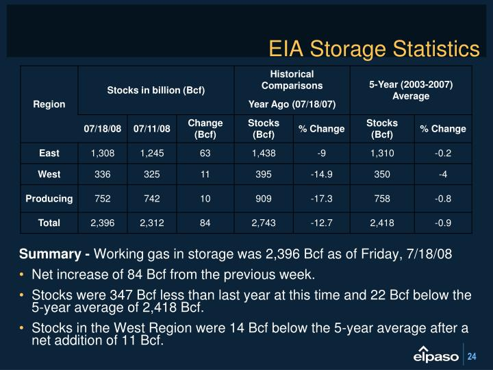 EIA Storage Statistics