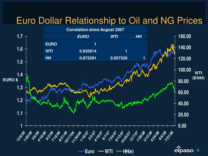 Euro Dollar Relationship to Oil and NG Prices