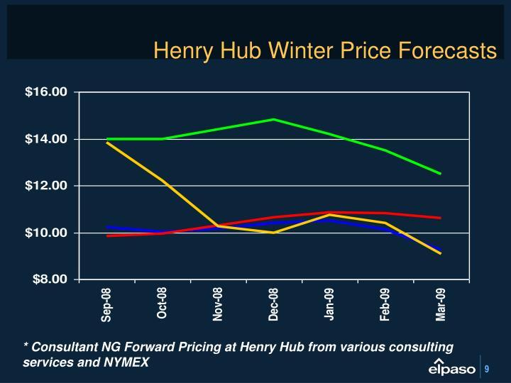 Henry Hub Winter Price Forecasts