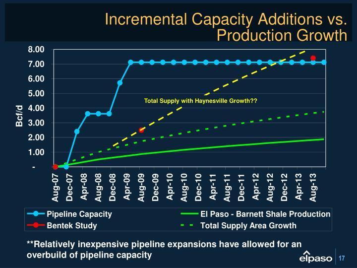 Incremental Capacity Additions vs.