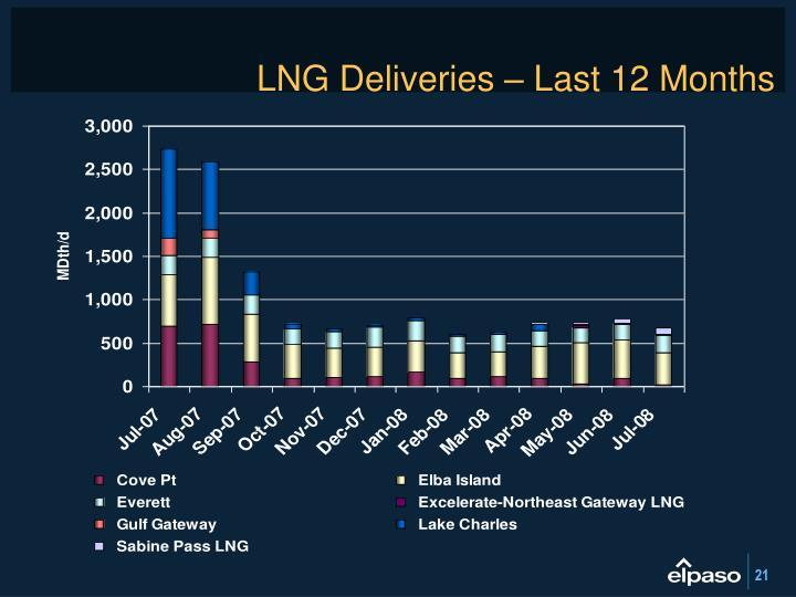 LNG Deliveries – Last 12 Months