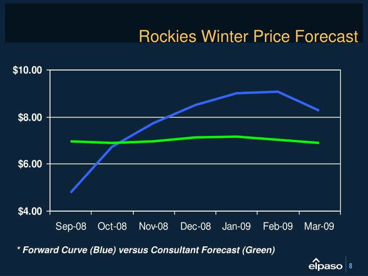 Rockies Winter Price Forecast