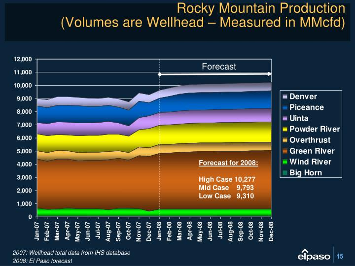Rocky Mountain Production