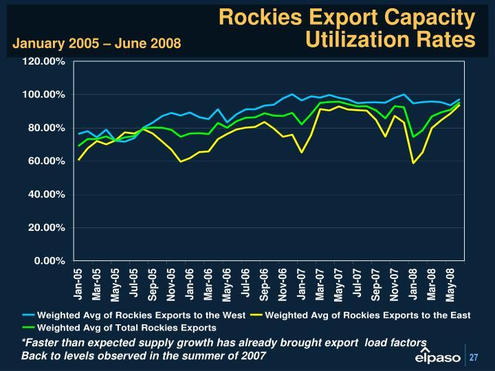 Rockies Export Capacity