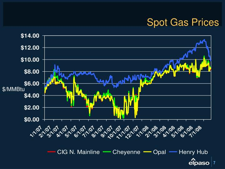 Spot Gas Prices
