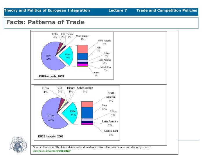 Facts: Patterns of Trade