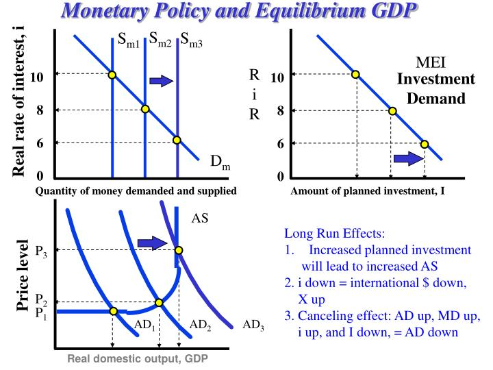 Monetary Policy and Equilibrium GDP