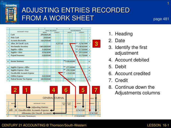 Adjusting entries recorded from a work sheet