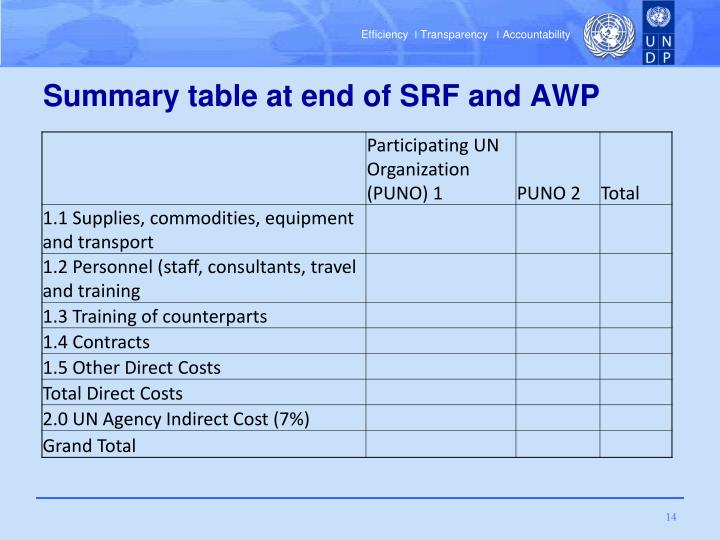 Summary table at end of SRF and AWP