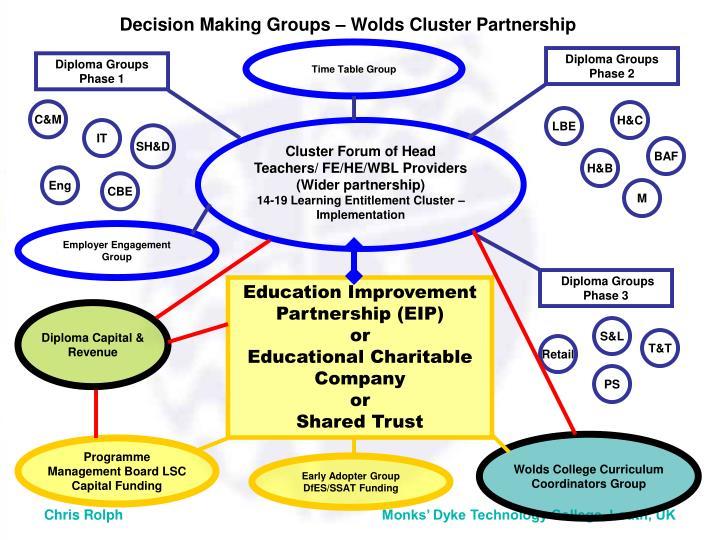 Diploma Groups