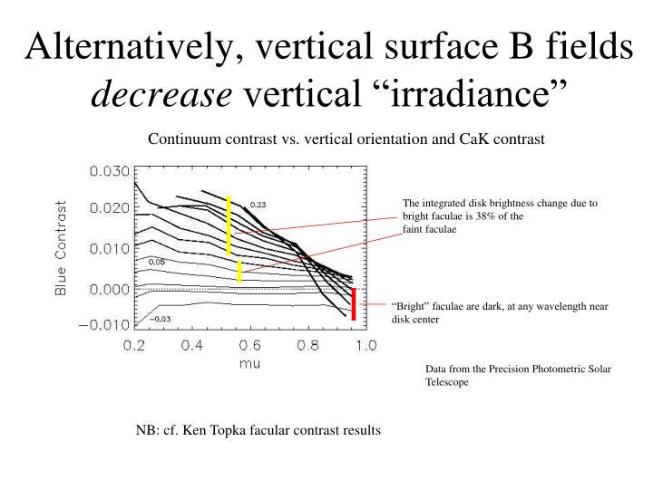 Alternatively, vertical surface B fields
