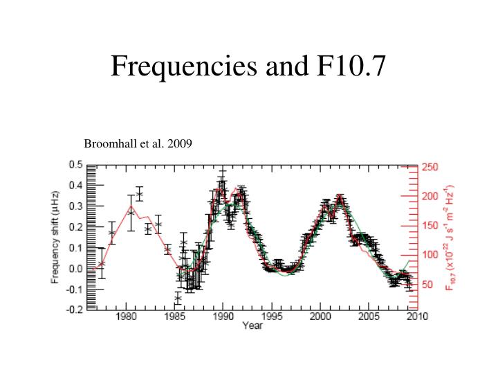 Frequencies and F10.7