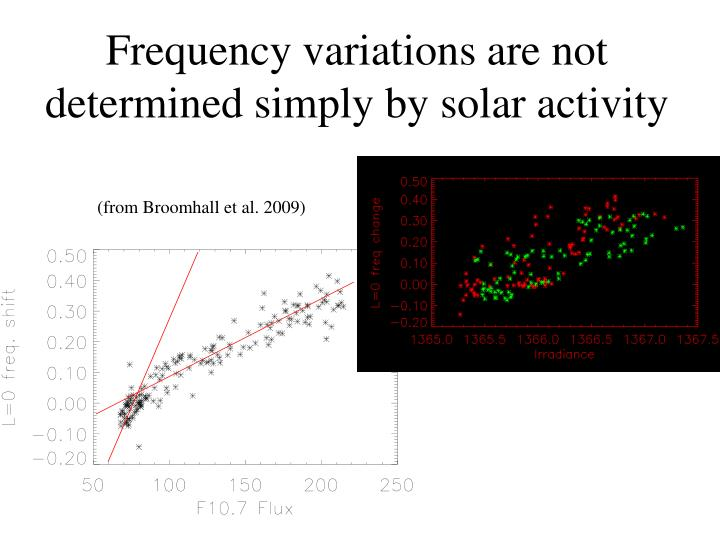 Frequency variations are not determined simply by solar activity