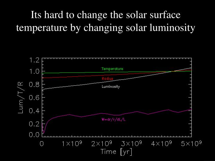 Its hard to change the solar surface temperature by changing solar luminosity