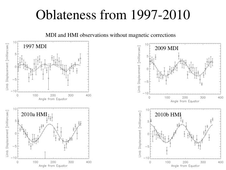 Oblateness from 1997-2010