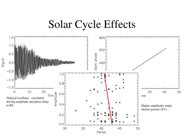 Solar Cycle Effects
