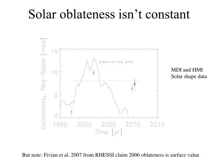 Solar oblateness isn't constant