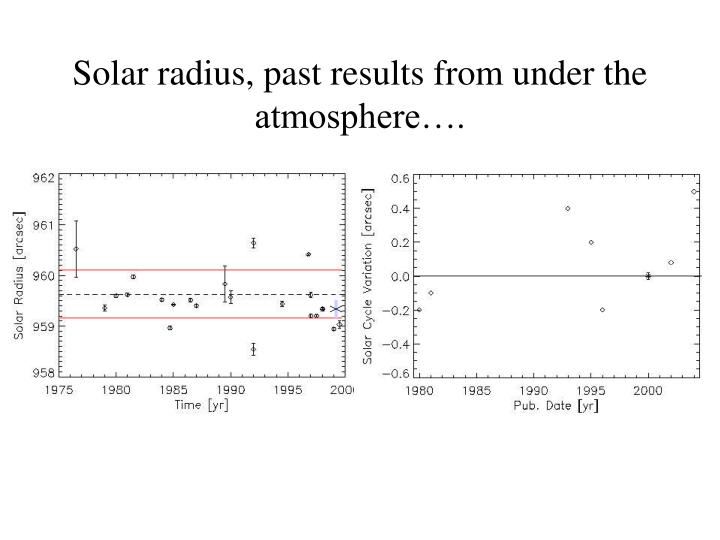 Solar radius, past results from under the atmosphere….